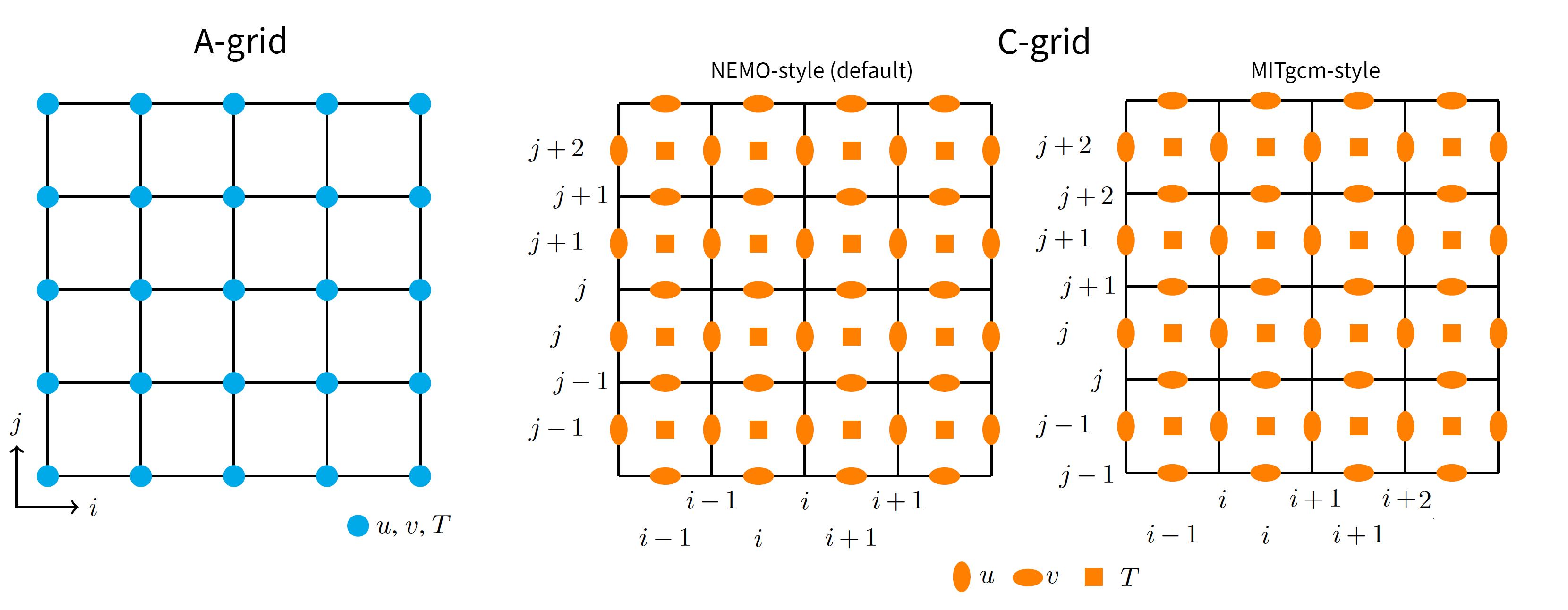 Arakawa Grid layouts