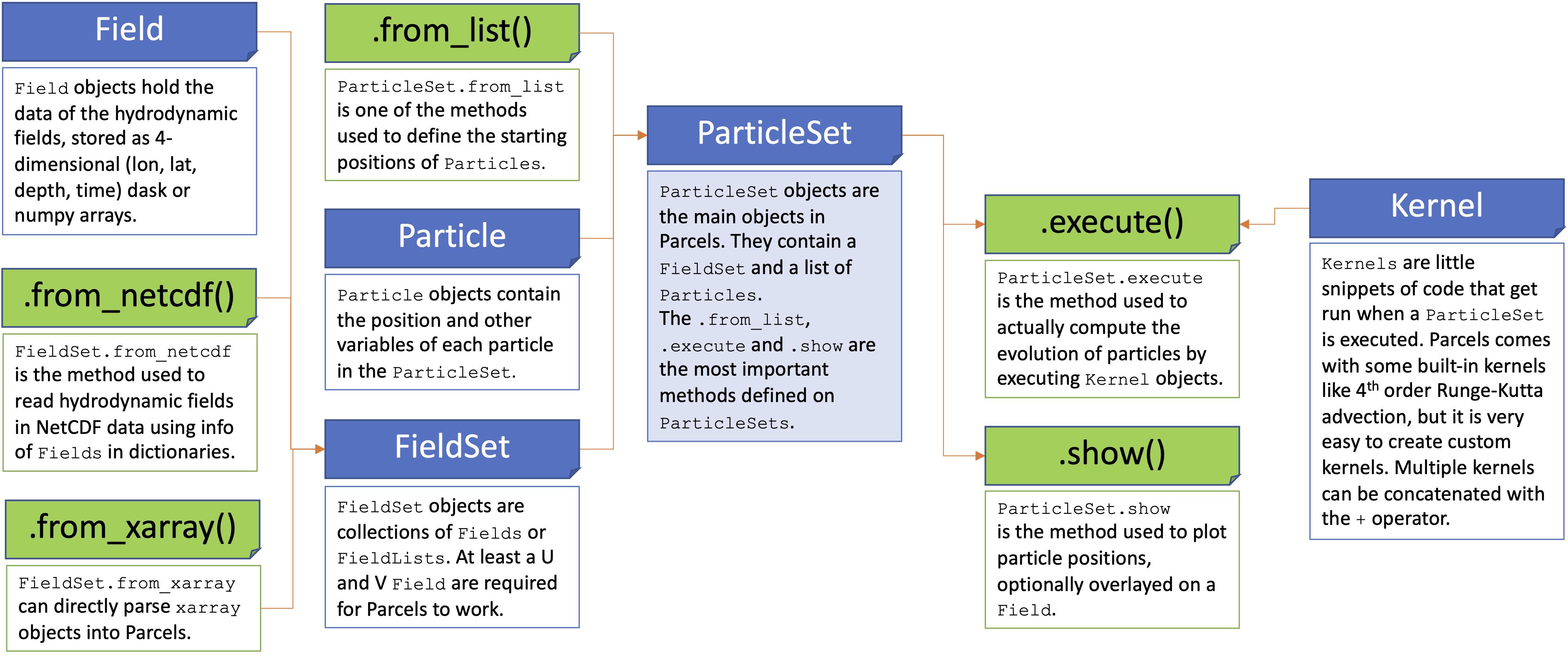 OceanParcels - a Lagrangian Ocean Analysis toolbox